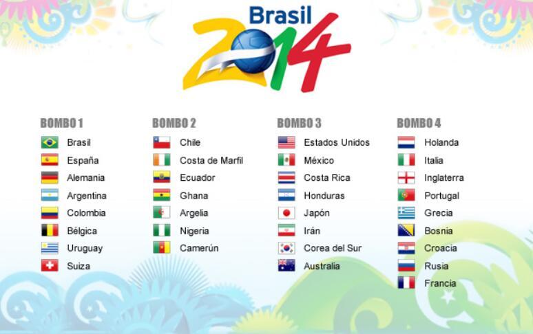 2014 World Cup Team's FIFA World Ranking